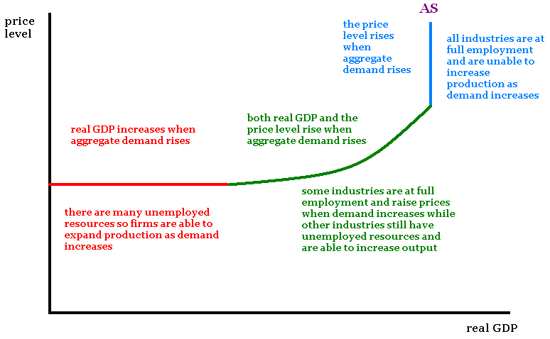 Aggregate Supply And Demand Graph