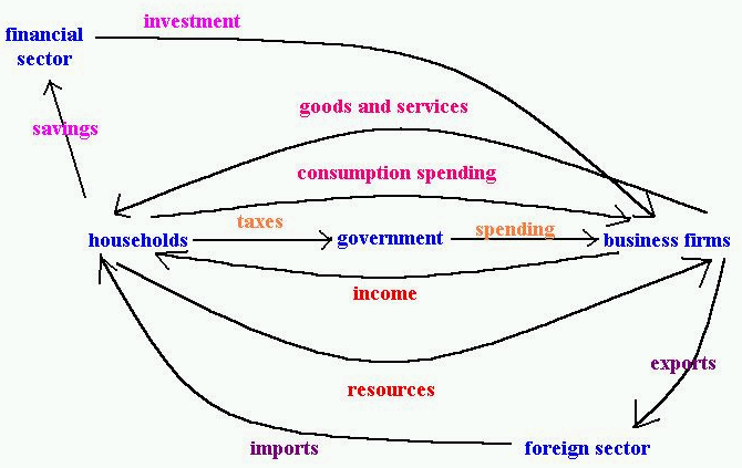 Lecture 3 notes the circular flow diagram shows the interactions among the various actors and sectors of the economy an economic actor is any entity that makes an economic ccuart Image collections