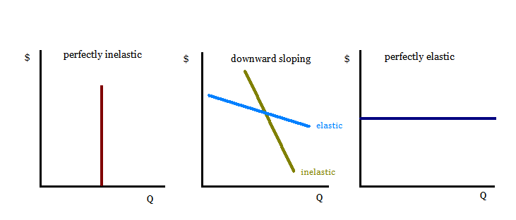 Price Elasticity Of Demand Mind42