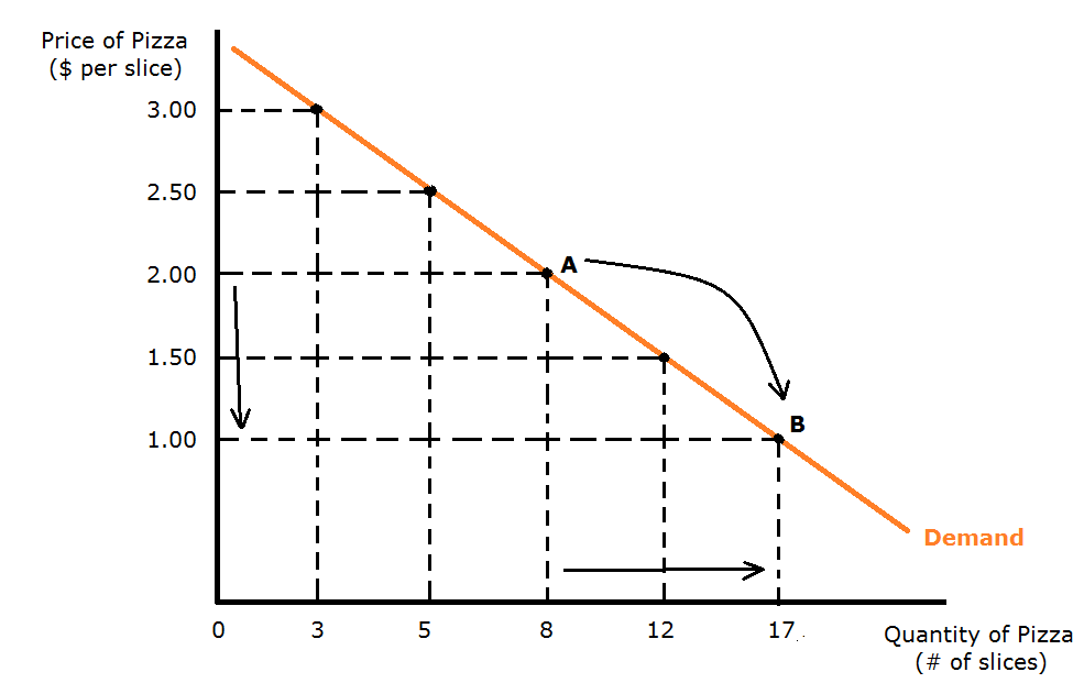 change in demand curve
