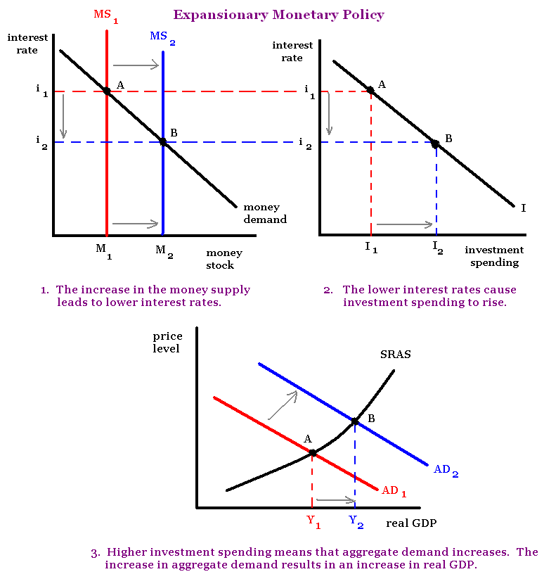monetary policy and fiscal policy during the recession In the us, as well as in other countries--especially in europe--fiscal policy was typically expansionary during the recent recession and early in the recovery, but discretionary fiscal policy shifted relatively fast from expansionary to contractionary as the recovery progressed.
